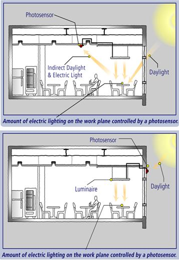Daylight Harvesting System : Ee daylight harvesting part design and application